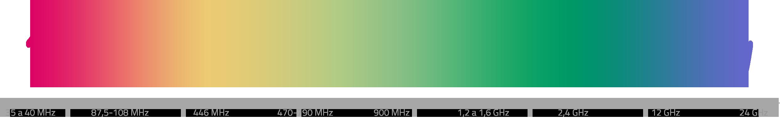 Vlnové délky rádiového spektra